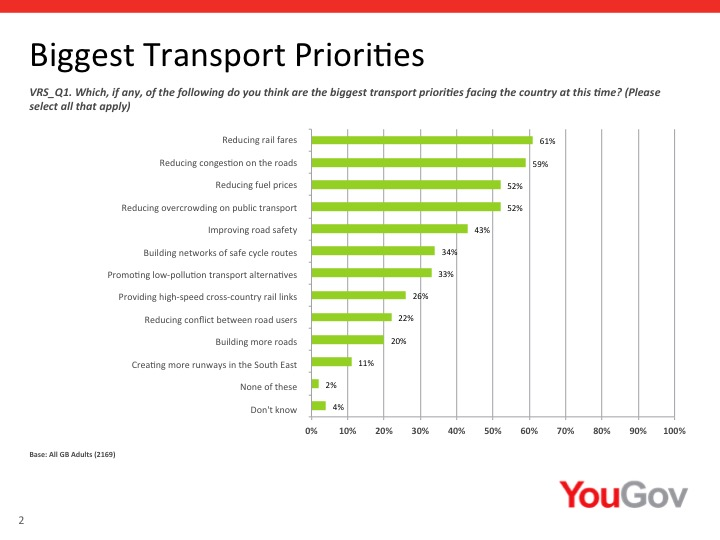 Oi, Gov't, don't build more roads! But do reduce rail fares. 34 percent of those asked want cycle networks created.