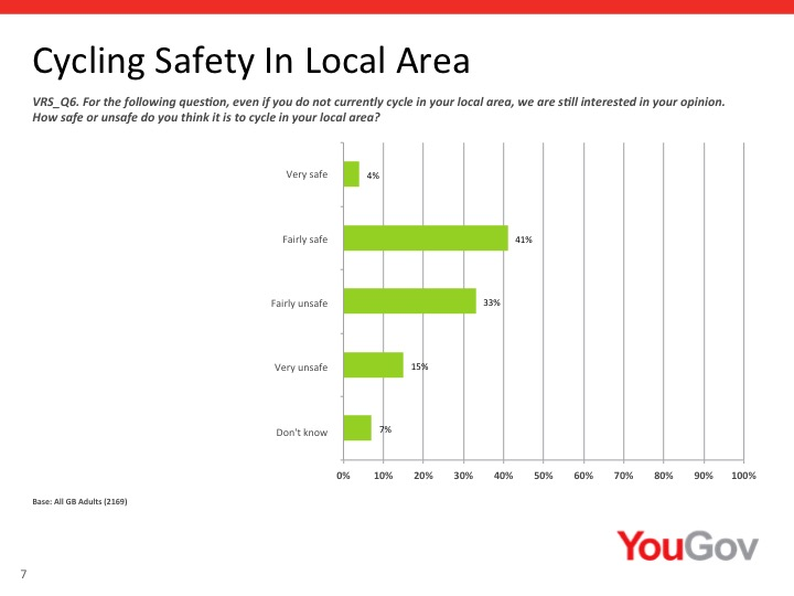 "When asked how unsafe cycling felt in their localities, 41 percent of people said it was ""fairly safe"". A third said it was ""fairly unsafe"" and only 15 percent of those asked said their localities were ""very unsafe"" for cycling."
