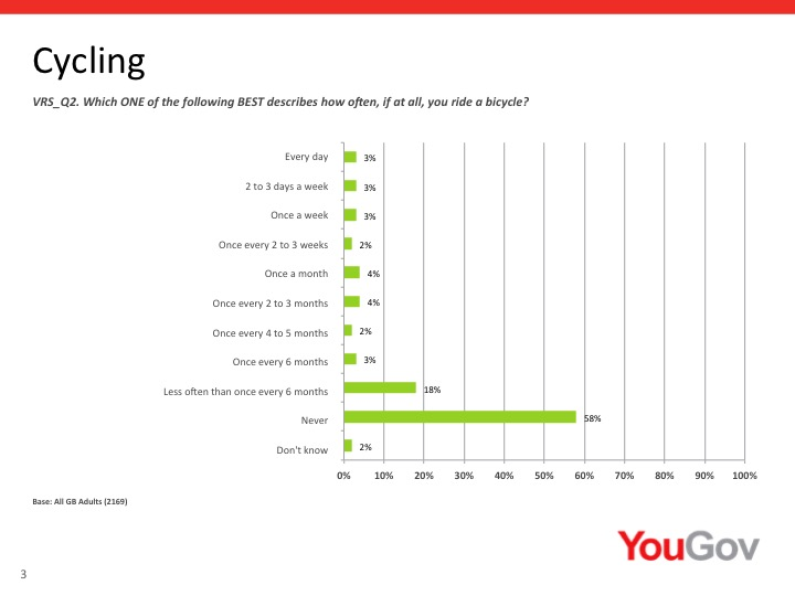 58 percent of those asked never cycle. Nine percent cycle at least once a week.