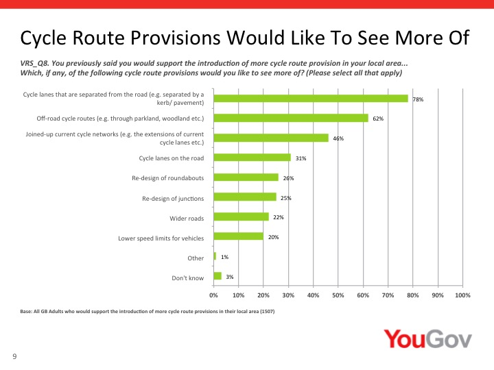 Those who said they supported more provision for cyclists were highly in favour of separated cycle infrastructure. Surprisingly, and perhaps pointedly, only 20 percent wanted to see car speeds reduced.
